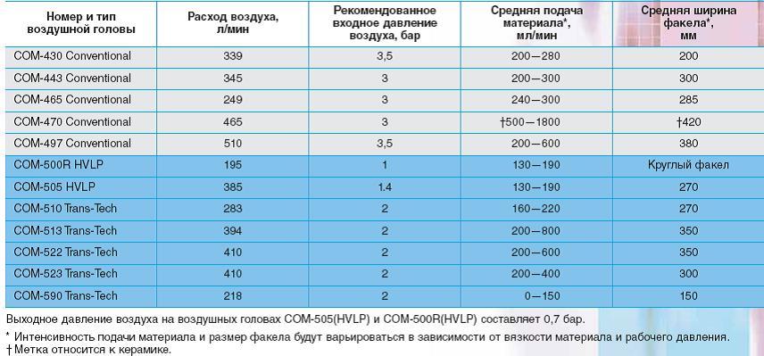 Таблица характеристик devilbiss hd gp